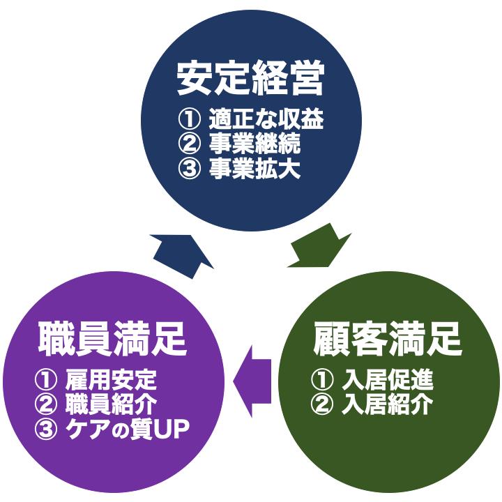 日本の介護株式会社のビジネス概要